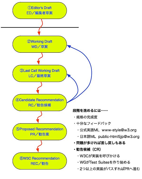 [図1] W3C仕様における策定プロセス(※2014年8月にLCとCRは統合)