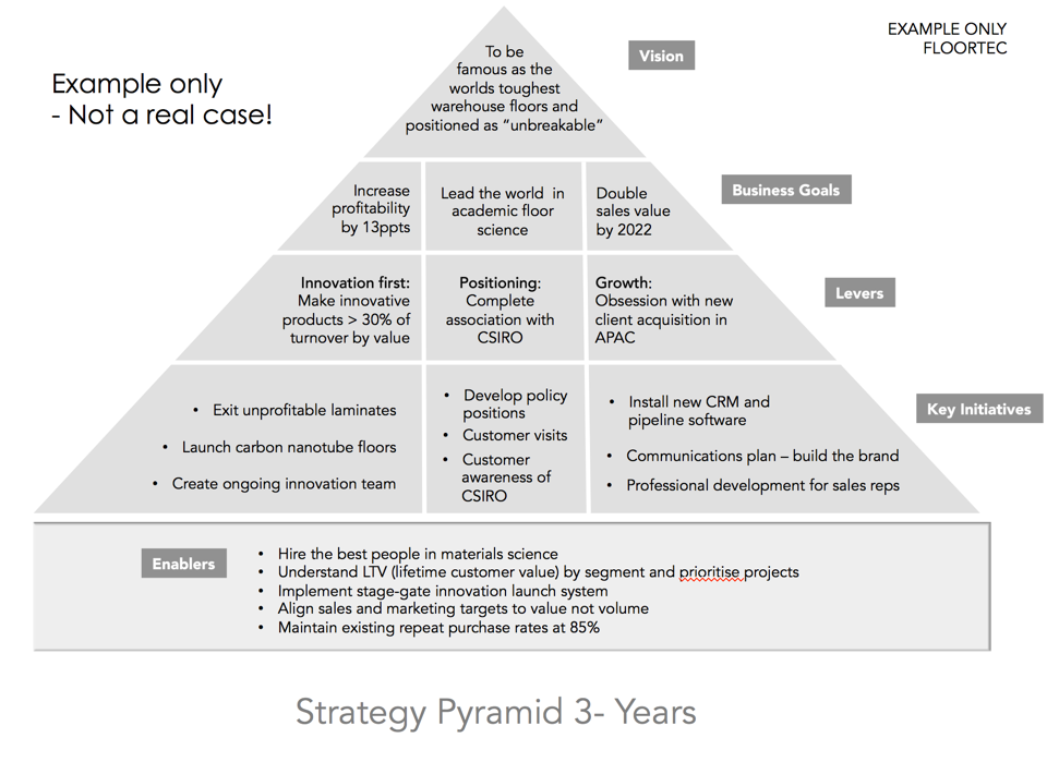 strategy pyramid for facilitation