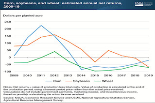 Crop producers struggle to break even in recent years