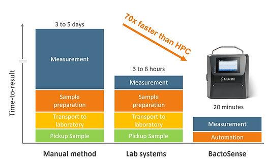 BactoSense 70 time faster than HPC.JPG