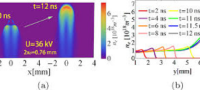 Predicting streamer discharge front splitting by ionization seed profiling