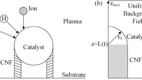 Dynamic modeling of carbon nanofiber growth in strong electric fields via plasma-enhanced chemical..