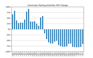 Market Watch Daily Digest, April 5th: COVID-19 Impact on US Parking Industry