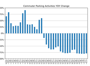 Market Watch Daily Digest, April 4th: COVID-19 Impact on US Parking Industry