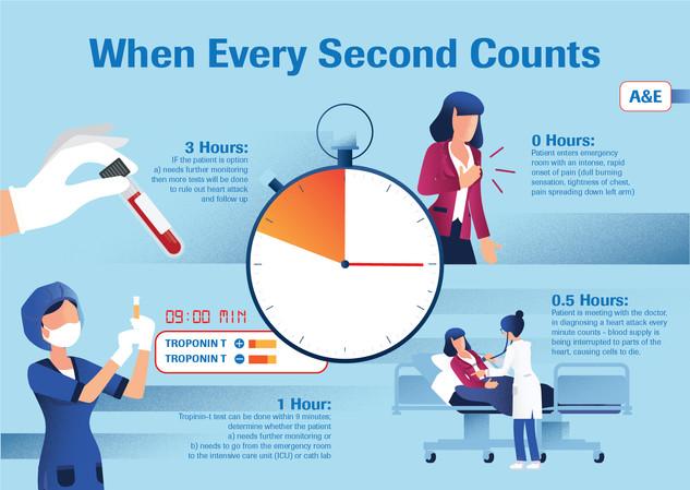 Infographic for Roche Diagnostics