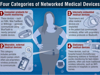 How important is security for implementing Internet of Things in healthcare?