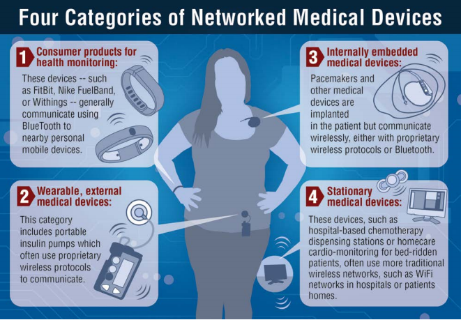 4 Categories of Networked Medical Devices.png