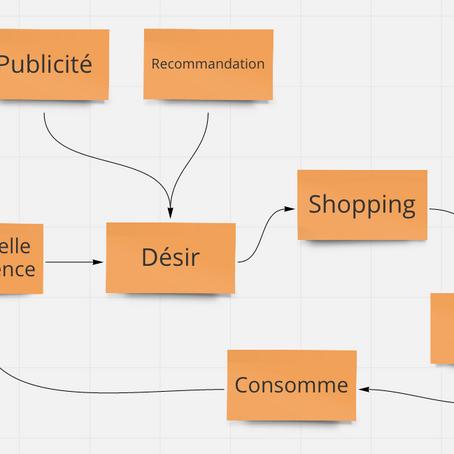 Cartographier le chemin utilisateur et bien plus !