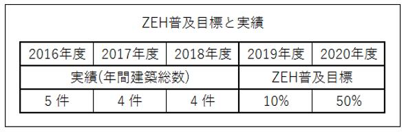 ZEH数値.png