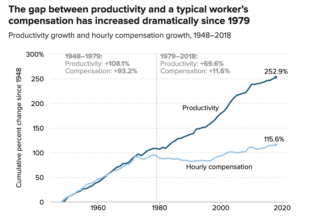 """""""The gap between productivity and a typical worker's compensation has increased dramatically since 1979"""""""
