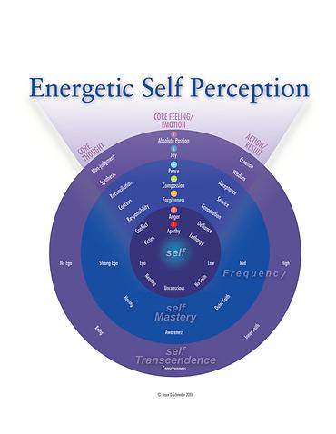 Energetic-Self-Perception-Chart-2006.png