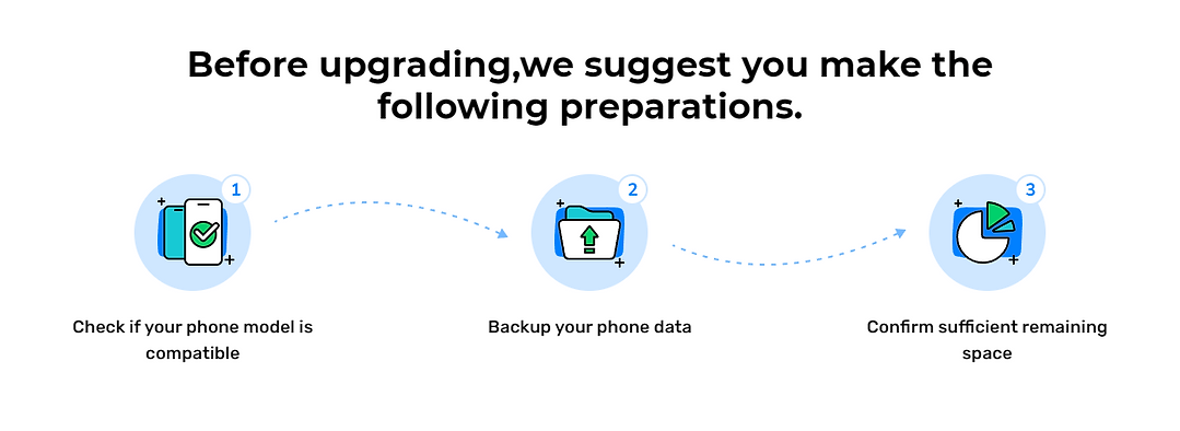A row of files are showing different portions of an iPhone backup process