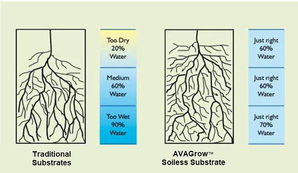 AVAGrow-comparison-substrate-jpg.jpg