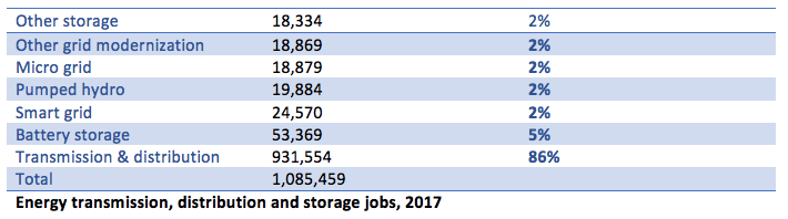 Energy transmission distribution storage jobs 2017