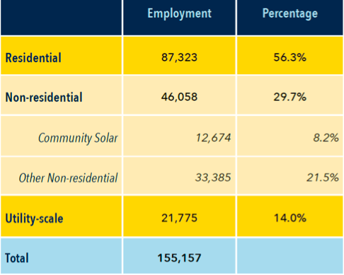 Solar Industry by Segment
