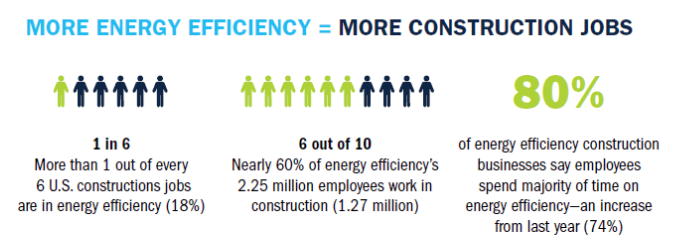 energy efficiency equals construction jobs