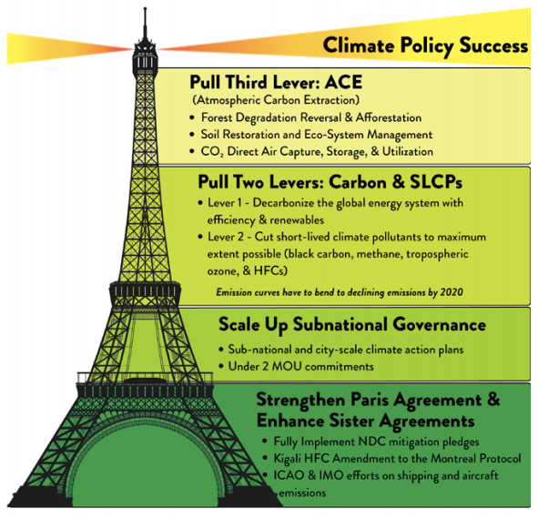 Climate Policy Success: 4 Levers
