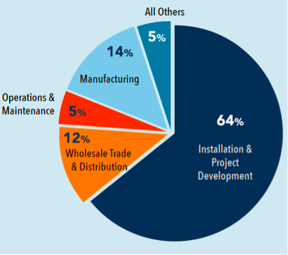 Solar Employment by Sector