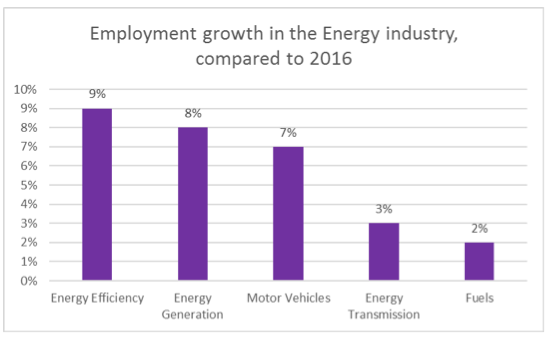 Energy job growth by sector