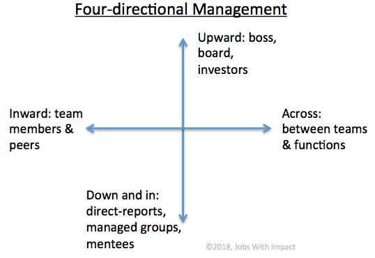 Four-directional Management