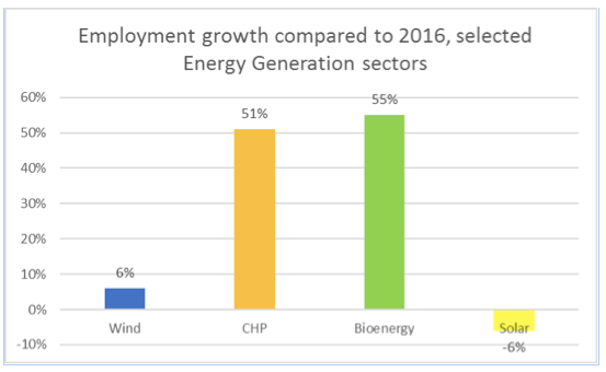 Job growth in wind CHP bioenergy solar