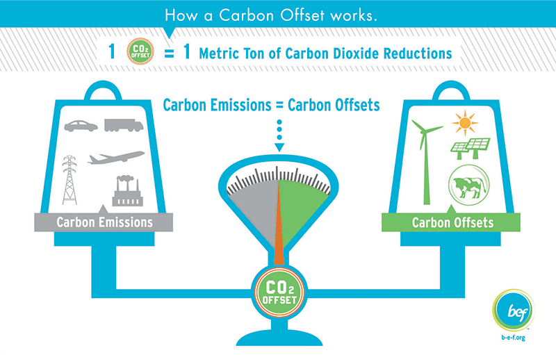 carbon offsets explained