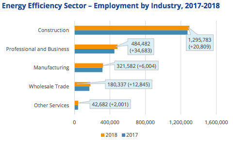 Energy Efficiency Jobs by Industry