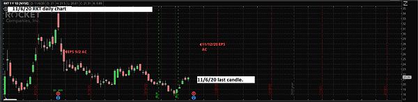 Nov 6 20 RKT follow up chart.png