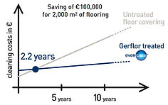 Gerflor cleaning cost saving