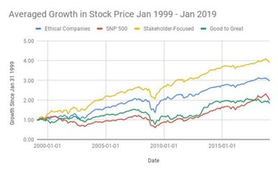 Ethical, Stakeholder-Focused Companies Yield 2x Profits of S&P 500