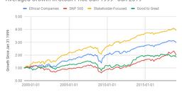 Ethics + Stakeholder Focus = Greater Long-Run Shareholder Profits
