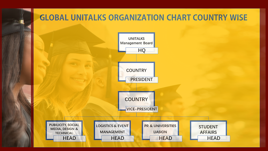 Global Unitalks- Organization Structure.