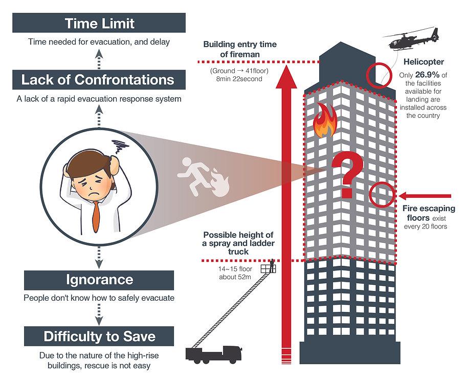 2. 고층건물 화재대피 시스템-07.jpg