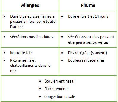 L'acupuncture pour prévenir et soulager les allergies saisonnières