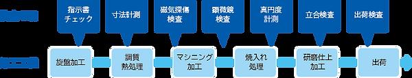 品質保証1品質管理体制.png