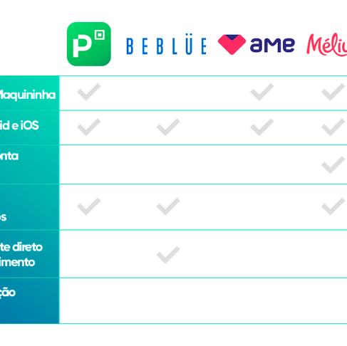 App 3cash, se destaca em comparativo de benefícios com PicPay, Beblue, AME e Meliuz