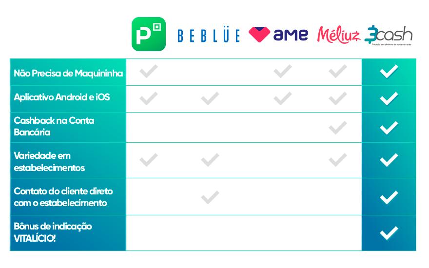 Comparativo-de-aplicativos-destaca-App-3cash-entre-as-empresas-de-mesmo-segmento.