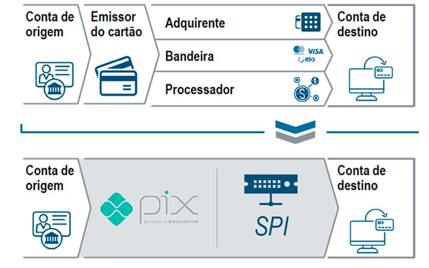 O-Pix-tem-apenas-um-intermediario-que-e-o-SPI