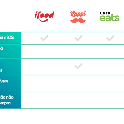 App 3cash, não é Delivery mas compensa! Comparativo de benefícios com Ifood, Rappi e Uber eats