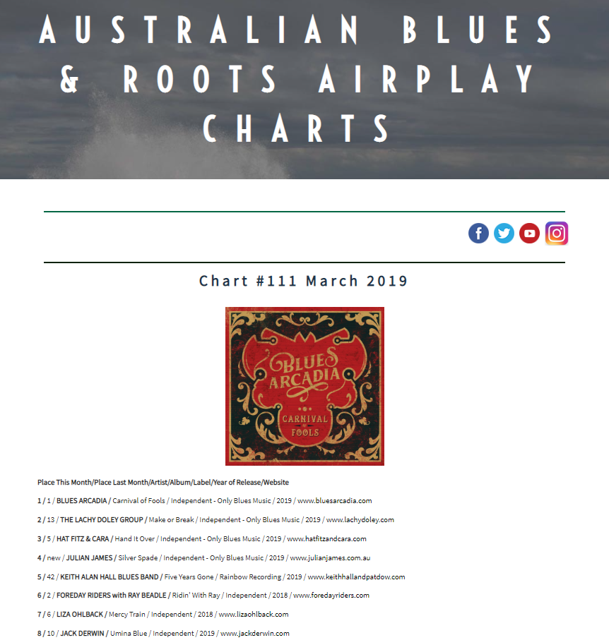 Australian Blues and Roots Airplay Charts