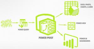 Relación de Power Pivot y el resto de aplicaciones de BI