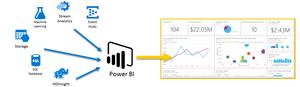 Descubre como Power BI es la joya de minería de datos de Microsoft
