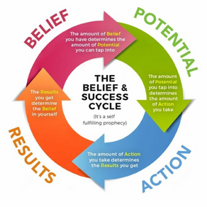 The Belief Loop