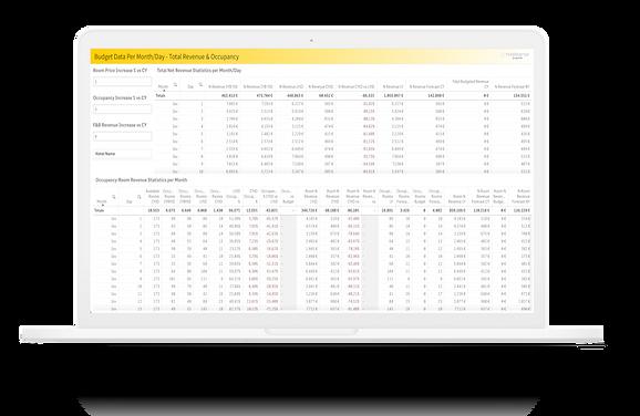 SensePrice dashboard showing a hotel budget