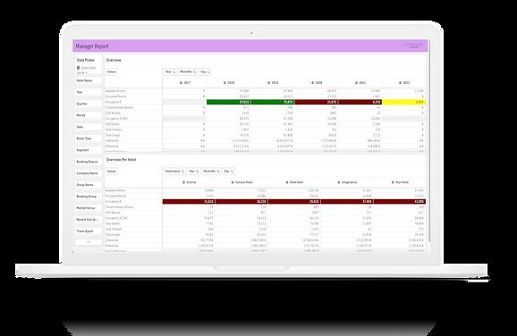 SenseReport dashboard showing a hotel report