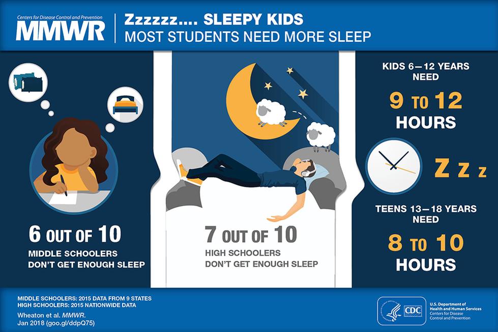 Most students need more sleep