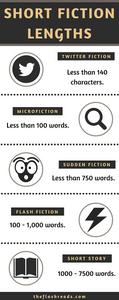 Short Fiction Infographic