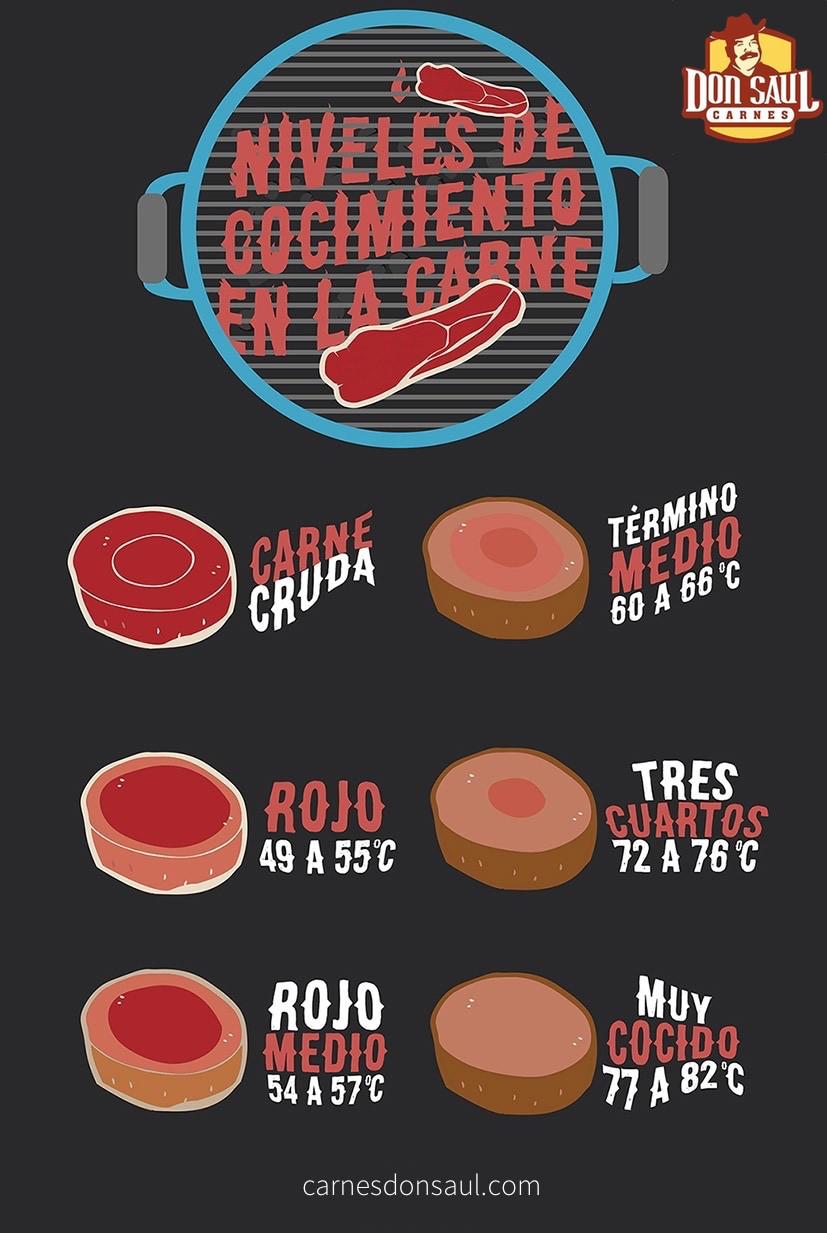 Infográfico niveles de cocimiento de la carne