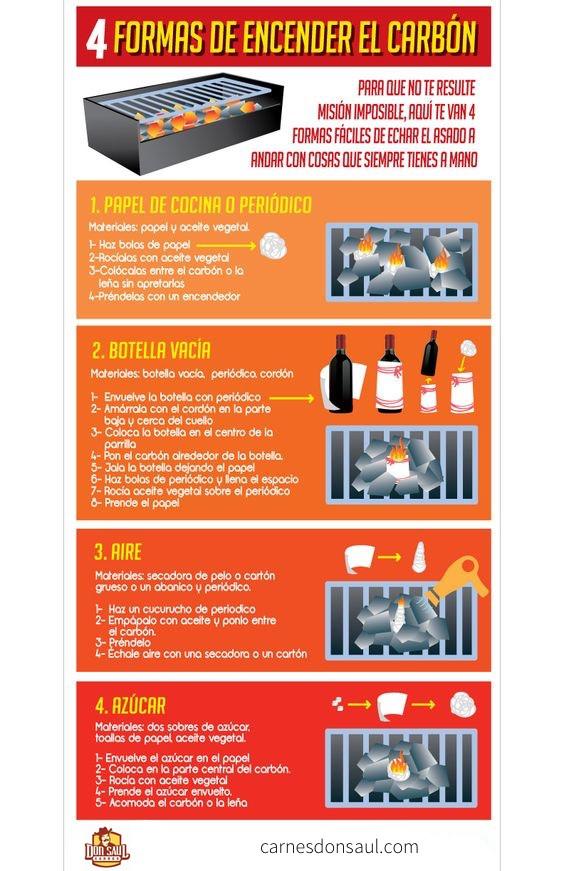 Infográfico formas de prender el carbón