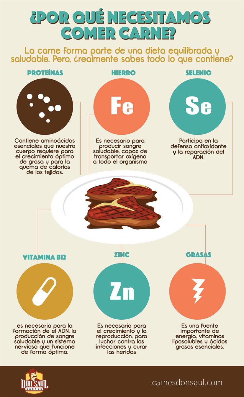 infográfico beneficios de la carne